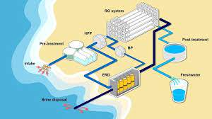 Maharashtra announced the setting up of a Desalination Plant